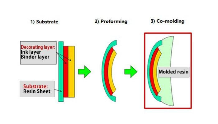 Tecnología fotocrómica